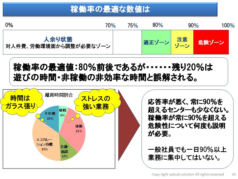 Vol.44 実践講座(大阪)の振り返り その4 ~稼働率の管理について~